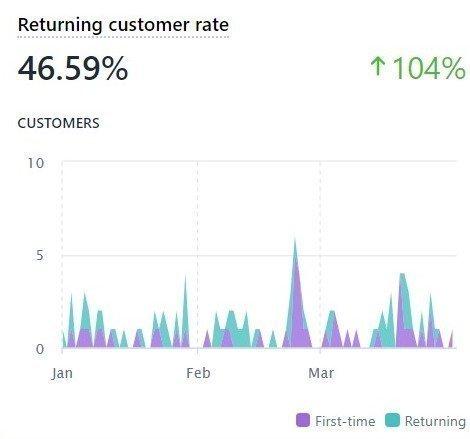 Uwila Warrior customer retention