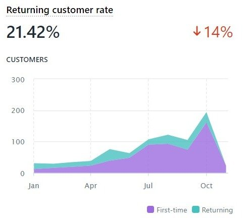 customer retention rate image