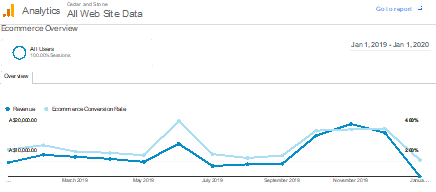 website traffic for cedar and stone