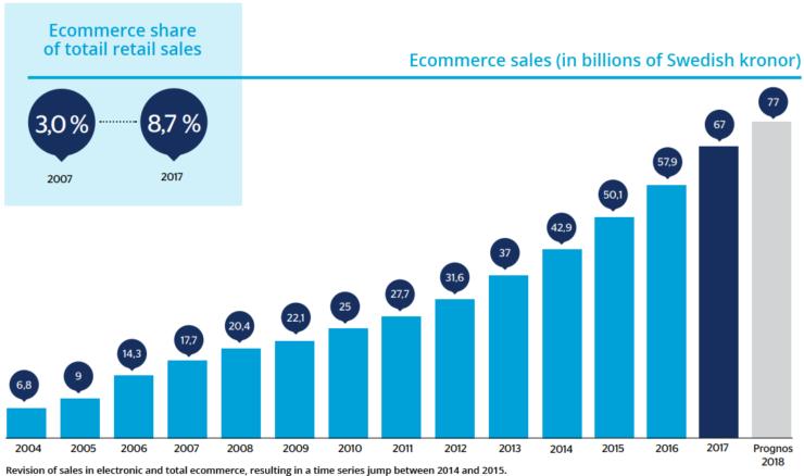 swedish ecommerce sales