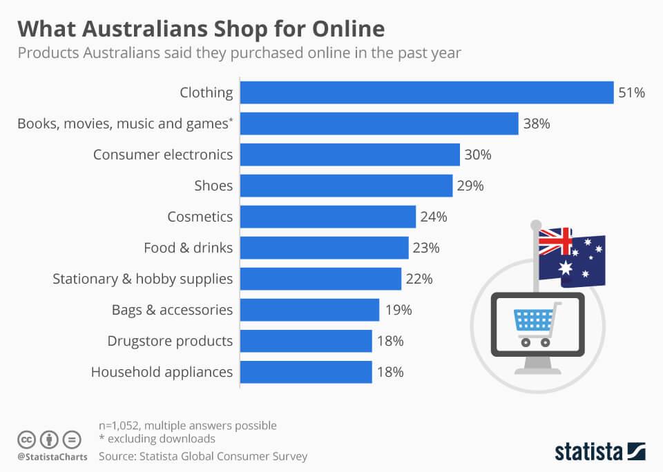Australian ecommerce stats