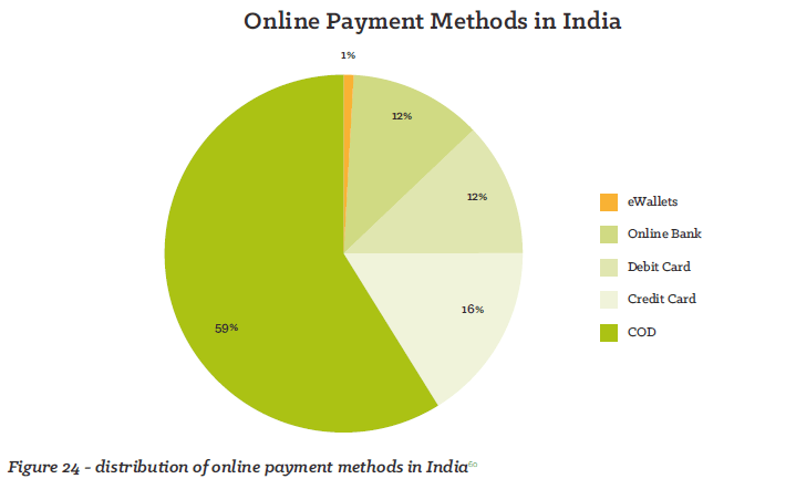India ecommerce sales stats